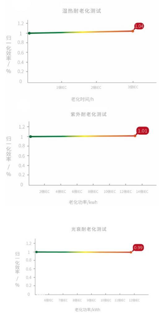 稳定性重大突破,纤纳钙钛矿组件获加严测试认证